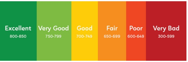 From 0 To 850: How Rebuilding Your Credit Score Can Change Your Life